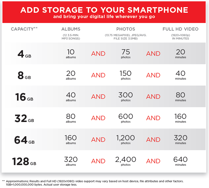 Pictures can many how 1gb hold