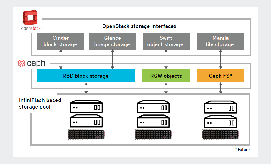 red hat ceph storage and infiniflash represent a high performance storage solution for openstack workloads