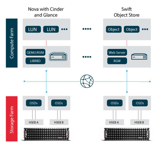 All Flash Storage System For Ceph And Openstack